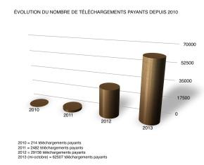 Évolution du nombre de téléchargements payants depuis2010